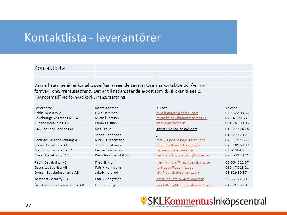 Kontaktlista - leverantörer Kontaktlista Denna lista innehåller kontaktuppgifter avseende Leverantörernas kontaktperson/-er vid förnyad konkurrensutsä