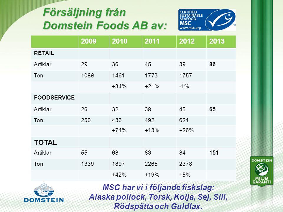 Försäljning från Domstein Foods AB av: 20092010201120122013 RETAIL Artiklar2936453986 Ton1089146117731757 +34%+21%-1% FOODSERVICE Artiklar2632384565 Ton250436492621 +74%+13%+26% TOTAL Artiklar55688384151 Ton1339189722652378 +42%+19%+5% MSC har vi i följande fiskslag: Alaska pollock, Torsk, Kolja, Sej, Sill, Rödspätta och Guldlax.