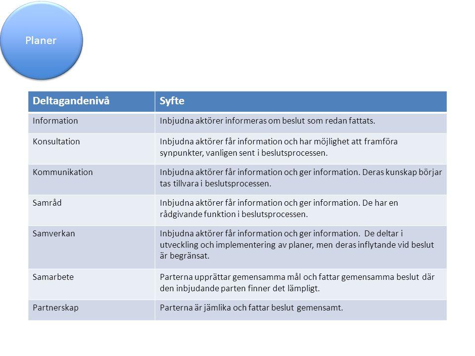 DeltagandenivåSyfte InformationInbjudna aktörer informeras om beslut som redan fattats. KonsultationInbjudna aktörer får information och har möjlighet