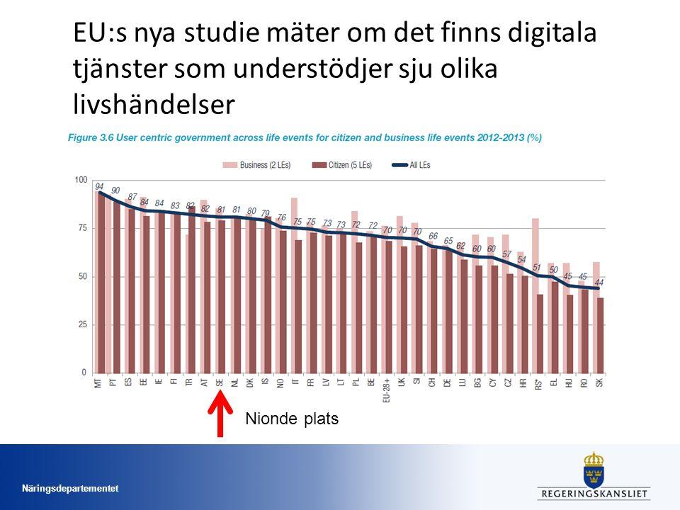 Näringsdepartementet Nionde plats EU:s nya studie mäter om det finns digitala tjänster som understödjer sju olika livshändelser