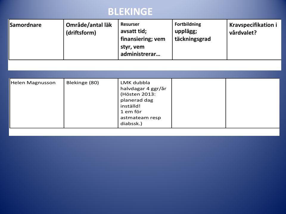 BLEKINGE