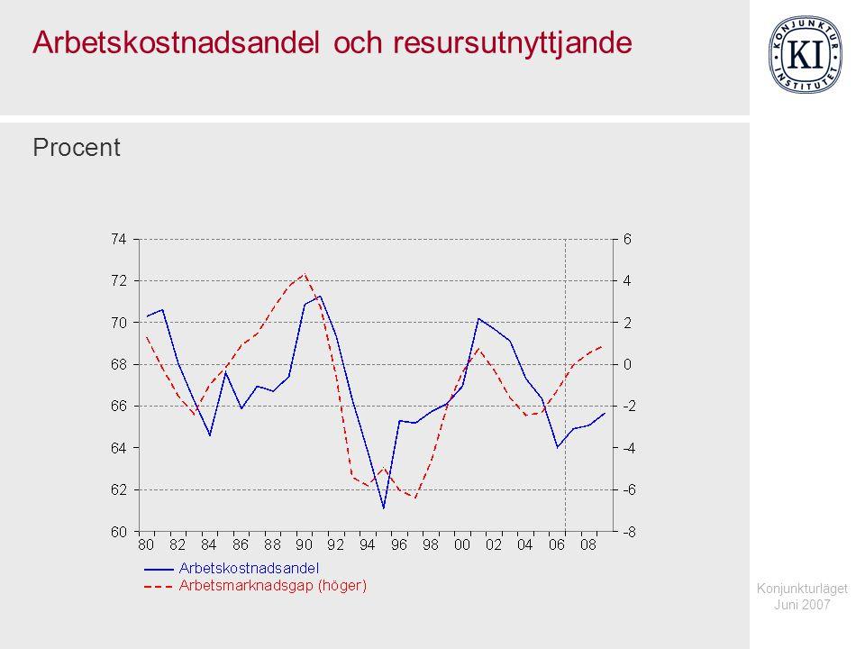 Konjunkturläget Juni 2007 Arbetskostnadsandel och resursutnyttjande Procent