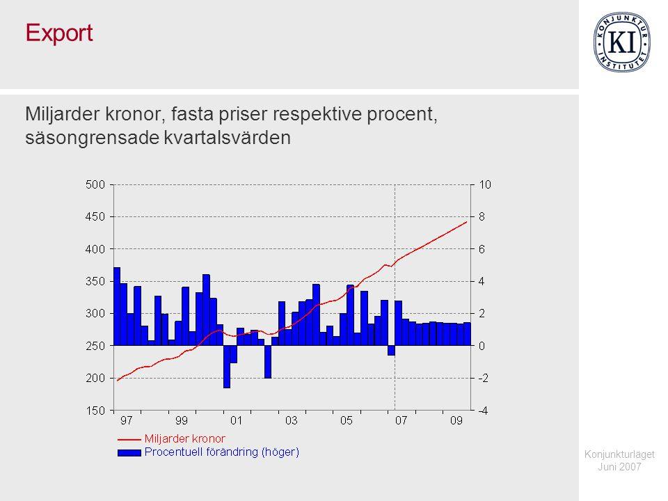Konjunkturläget Juni 2007 Export Miljarder kronor, fasta priser respektive procent, säsongrensade kvartalsvärden