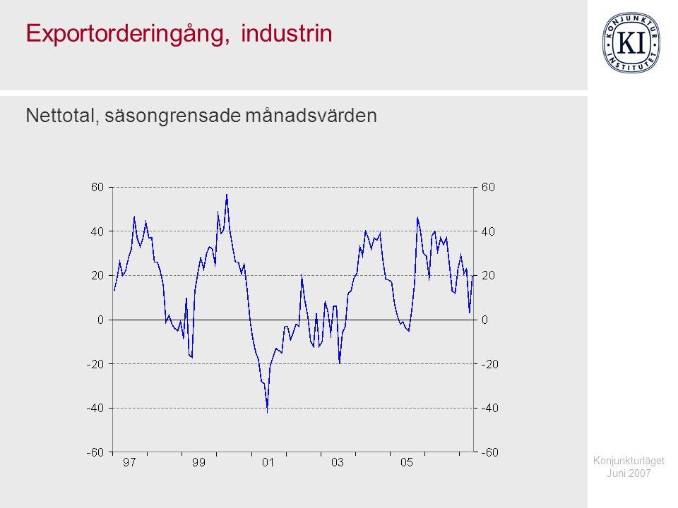 Konjunkturläget Juni 2007 Exportorderingång, industrin Nettotal, säsongrensade månadsvärden