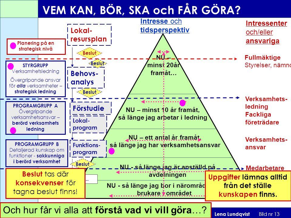 Strategisk Lokalplanering 2009-11-09 Lena Lundqvist Bild nr 13 Intresse och tidsperspektiv Intressenter och/eller ansvariga NU - så länge jag bor i nä