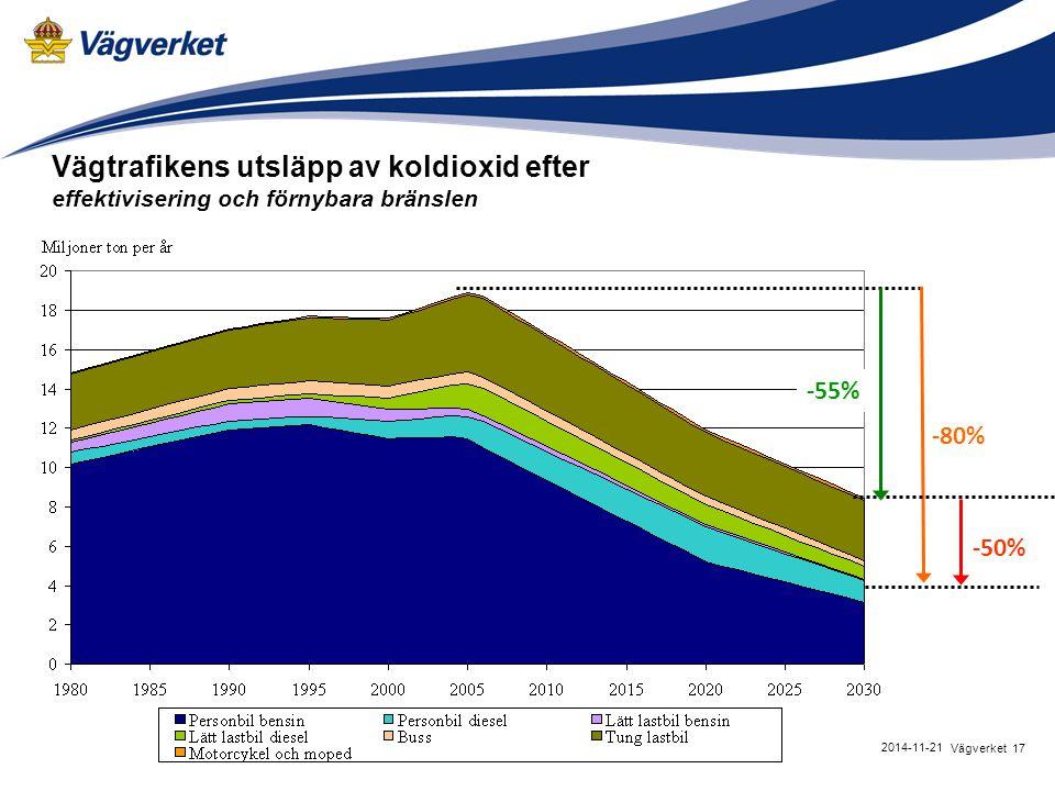 17Vägverket 2014-11-21 Vägtrafikens utsläpp av koldioxid efter effektivisering och förnybara bränslen -55% -80% -50%