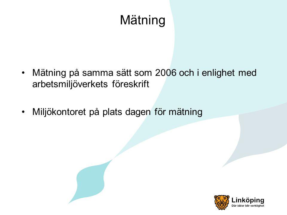 Mätning Mätning på samma sätt som 2006 och i enlighet med arbetsmiljöverkets föreskrift Miljökontoret på plats dagen för mätning