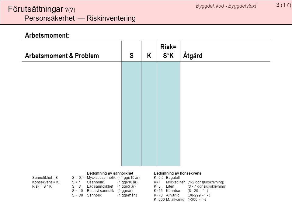 3(17) Byggdel: kod - Byggdelstext Förutsättningar ?(?) Bedömning av sannolikhet Bedömning av konsekvens Sannolikhet = SS = 0,1Mycket osannolik(<1 ggr/