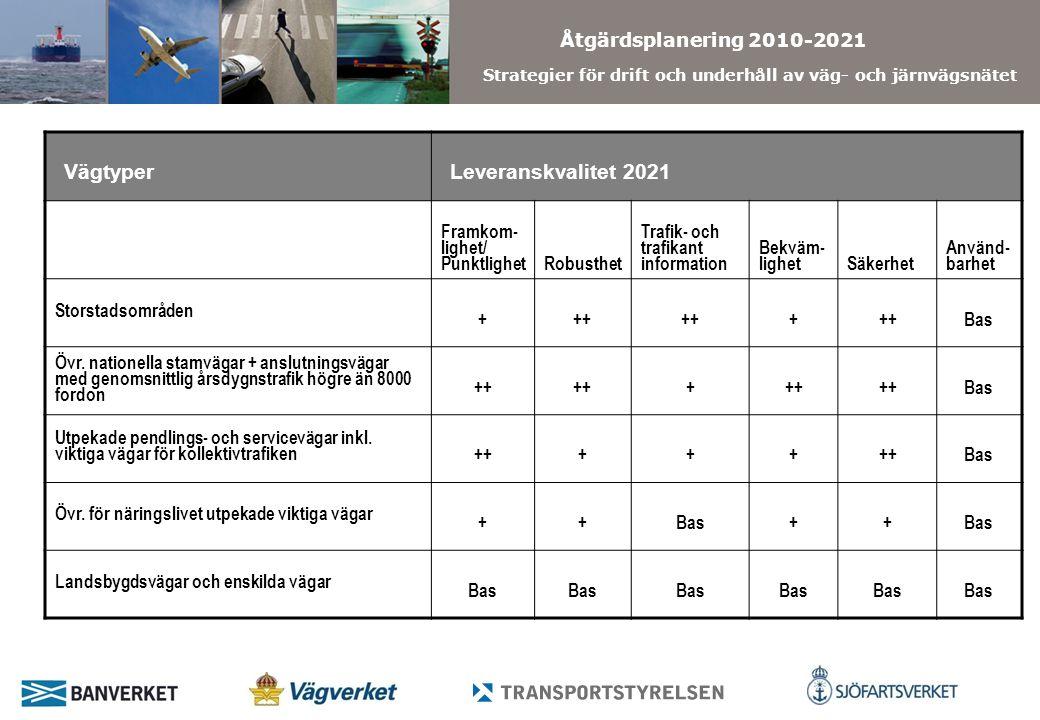 Åtgärdsplanering 2010-2021 Strategier för drift och underhåll av väg- och järnvägsnätet VägtyperLeveranskvalitet 2021 Framkom- lighet/ PunktlighetRobusthet Trafik- och trafikant information Bekväm- lighetSäkerhet Använd- barhet Storstadsområden +++ + Bas Övr.