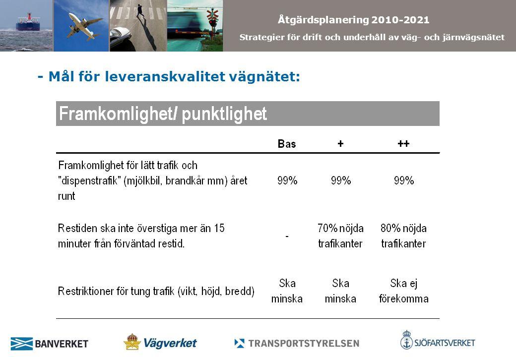 Åtgärdsplanering 2010-2021 Strategier för drift och underhåll av väg- och järnvägsnätet VägtyperLeveranskvalitet 2008 jämfört med mål 2021 Framkom- lighet/ PunktlighetRobusthet Trafik- och trafikant information Bekväm- lighetSäkerhet Använd- barhet Storstadsområden +++ + Bas Övr.