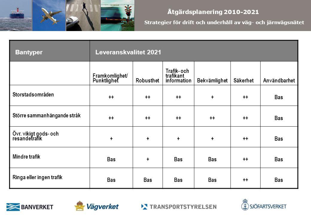 Åtgärdsplanering 2010-2021 Strategier för drift och underhåll av väg- och järnvägsnätet BantyperLeveranskvalitet 2021 Framkomlighet/ PunktlighetRobusthet Trafik- och trafikant informationBekvämlighetSäkerhetAnvändbarhet Storstadsområden ++ + Bas Större sammanhängande stråk ++ Bas Övr.