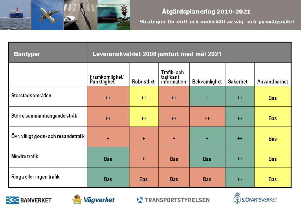 Åtgärdsplanering 2010-2021 Strategier för drift och underhåll av väg- och järnvägsnätet BantyperLeveranskvalitet 2008 jämfört med mål 2021 Framkomlighet/ PunktlighetRobusthet Trafik- och trafikant informationBekvämlighetSäkerhetAnvändbarhet Storstadsområden ++ + Bas Större sammanhängande stråk ++ Bas Övr.