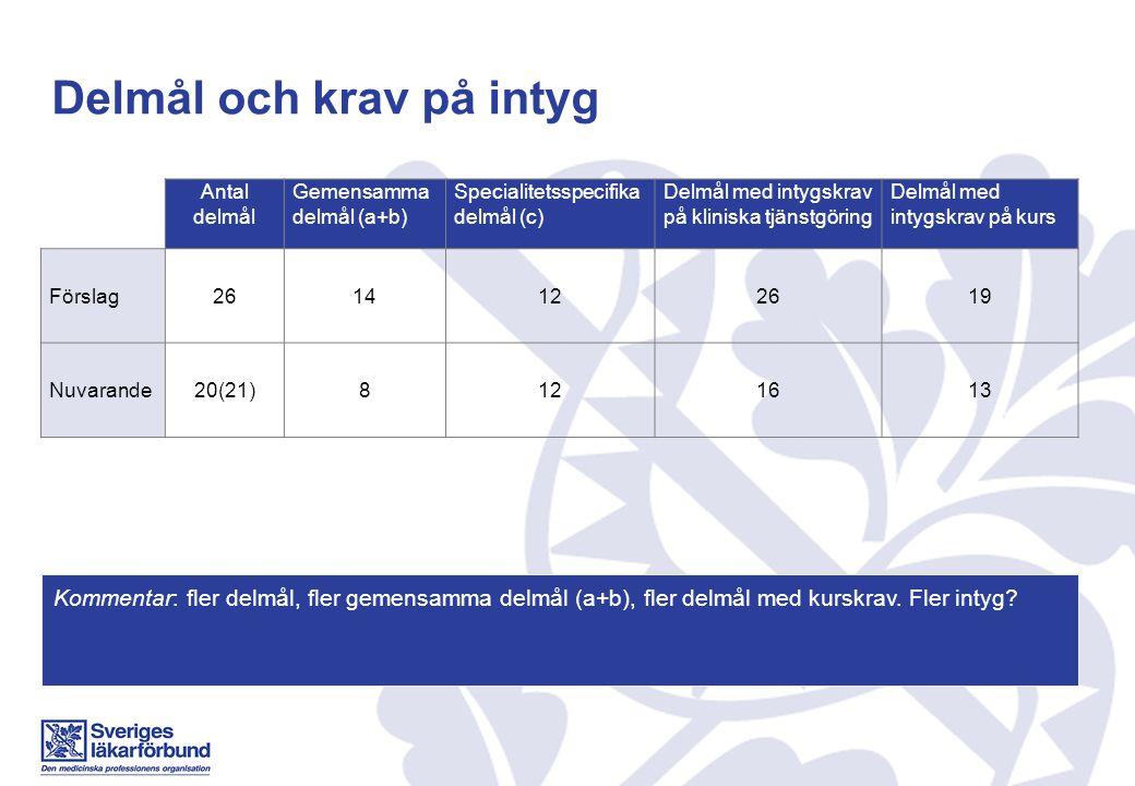 Delmål och krav på intyg Antal delmål Gemensamma delmål (a+b) Specialitetsspecifika delmål (c) Delmål med intygskrav på kliniska tjänstgöring Delmål m