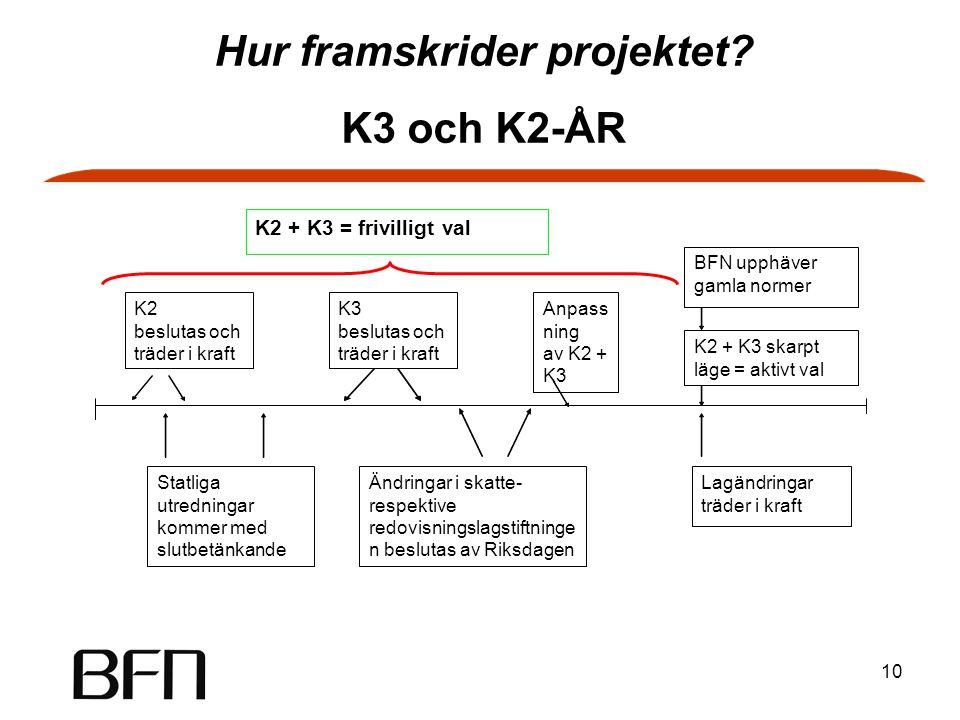 10 Statliga utredningar kommer med slutbetänkande Ändringar i skatte- respektive redovisningslagstiftninge n beslutas av Riksdagen Lagändringar träder i kraft BFN upphäver gamla normer Anpass ning av K2 + K3 K2 beslutas och träder i kraft K3 beslutas och träder i kraft K2 + K3 = frivilligt val K2 + K3 skarpt läge = aktivt val Hur framskrider projektet.
