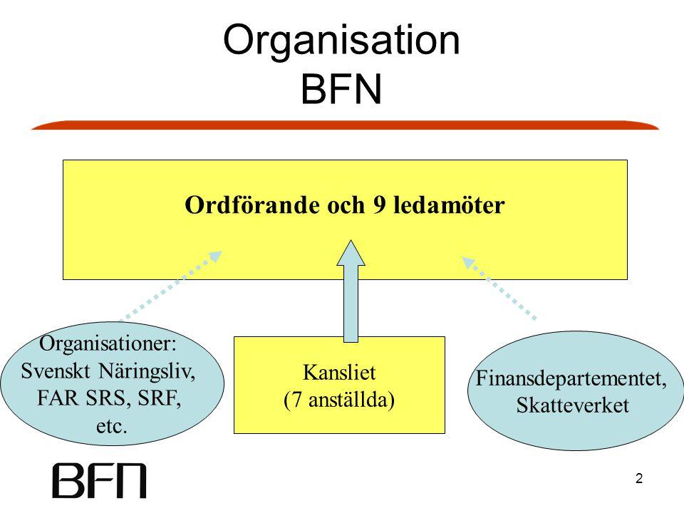 2 Ordförande och 9 ledamöter Organisationer: Svenskt Näringsliv, FAR SRS, SRF, etc. Finansdepartementet, Skatteverket Kansliet (7 anställda) Organisat