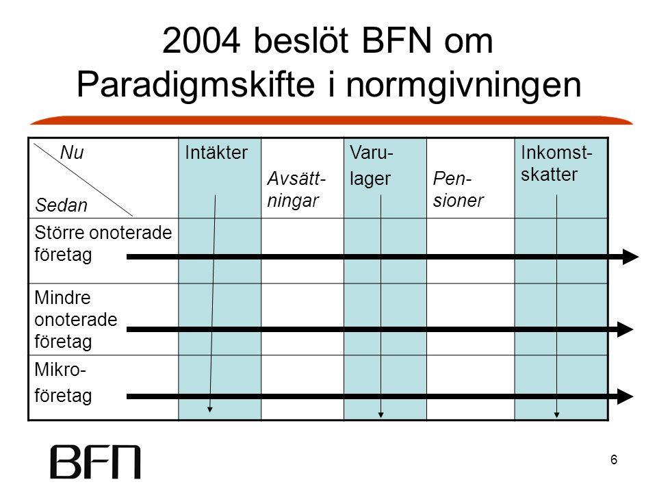 6 2004 beslöt BFN om Paradigmskifte i normgivningen Nu Sedan Intäkter Avsätt- ningar Varu- lagerPen- sioner Inkomst- skatter Större onoterade företag Mindre onoterade företag Mikro- företag