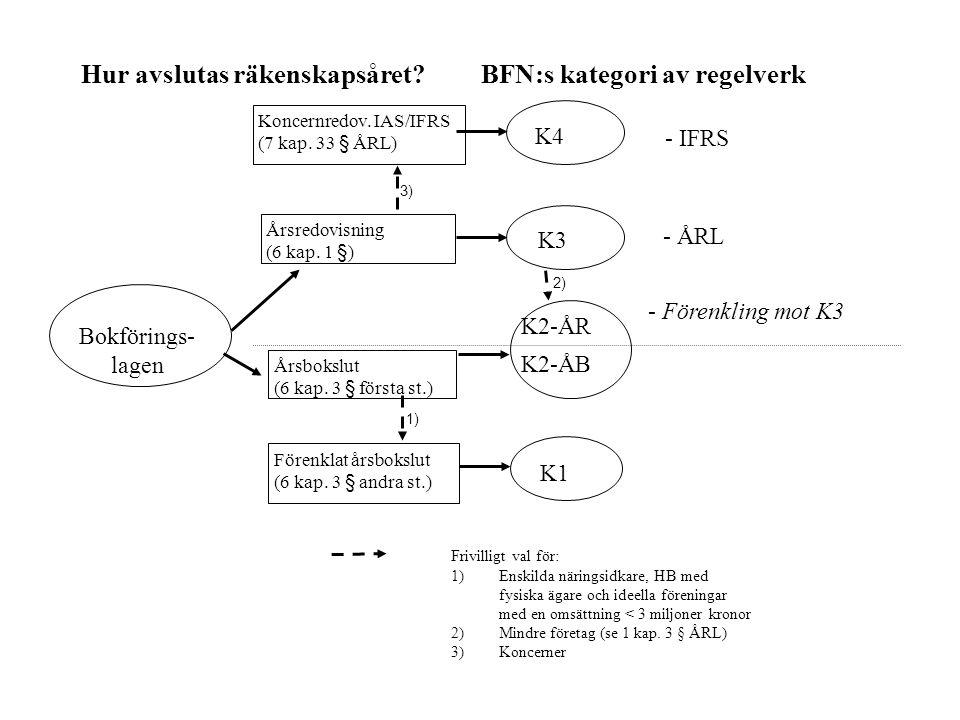 - IFRS Årsredovisning (6 kap. 1 § ) Årsbokslut (6 kap. 3 § första st.) Förenklat årsbokslut (6 kap. 3 § andra st.) - Förenkling mot K3 - ÅRL K4 K3 K2-