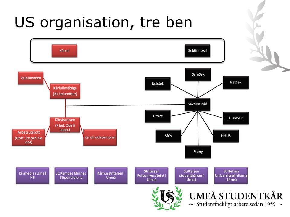 US organisation, tre ben