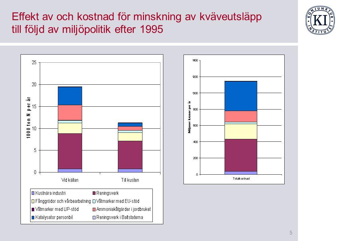 5 Effekt av och kostnad för minskning av kväveutsläpp till följd av miljöpolitik efter 1995