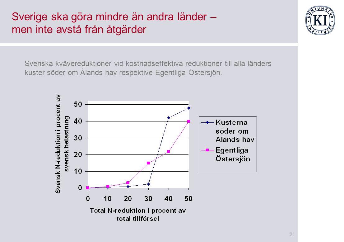 9 Sverige ska göra mindre än andra länder – men inte avstå från åtgärder Svenska kvävereduktioner vid kostnadseffektiva reduktioner till alla länders kuster söder om Ålands hav respektive Egentliga Östersjön.
