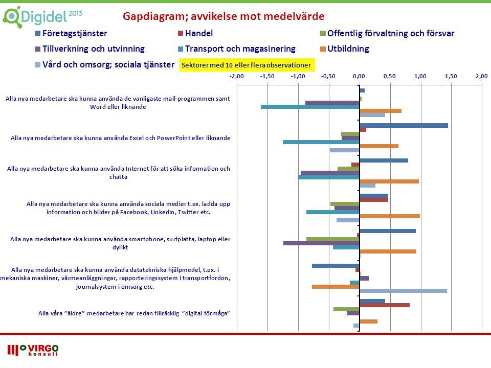 Gapdiagram; avvikelse mot medelvärde Sektorer med 10 eller flera observationer