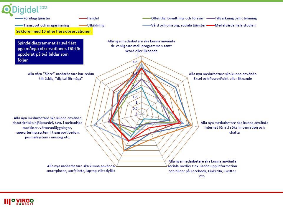 Sektorer med 10 eller flera observationer Spindeldiagrammet är svårläst pga många observationer. Därför uppdelat på två bilder som följer.