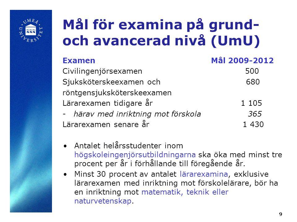 9 Mål för examina på grund- och avancerad nivå (UmU) ExamenMål 2009-2012 Civilingenjörsexamen 500 Sjuksköterskeexamen och 680 röntgensjuksköterskeexam