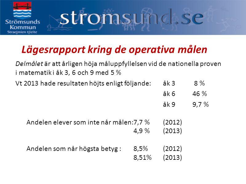 Lägesrapport kring de operativa målen Delmålet är att årligen höja måluppfyllelsen vid de nationella proven i matematik i åk 3, 6 och 9 med 5 % Vt 2013 hade resultaten höjts enligt följande:åk 3 8 % åk 646 % åk 9 9,7 % Andelen elever som inte når målen:7,7 % (2012) 4,9 % (2013) Andelen som når högsta betyg :8,5%(2012) 8,51%(2013)