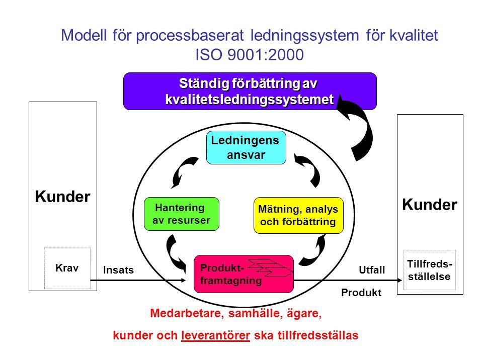 Modell för processbaserat ledningssystem för kvalitet ISO 9001:2000 Kunder Krav Kunder Tillfreds- ställelse Produkt- framtagning Hantering av resurser Mätning, analys och förbättring Ledningens ansvar Ständig förbättring av kvalitetsledningssystemet InsatsUtfall Produkt Medarbetare, samhälle, ägare, kunder och leverantörer ska tillfredsställas