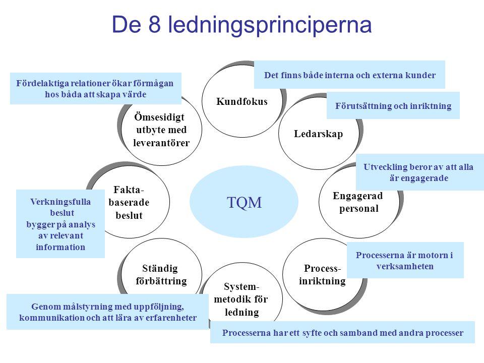 De 8 ledningsprinciperna TQM Ömsesidigt utbyte med leverantörer Ömsesidigt utbyte med leverantörer Kundfokus Ledarskap Process- inriktning Process- inriktning System- metodik för ledning System- metodik för ledning Ständig förbättring Ständig förbättring Engagerad personal Engagerad personal Det finns både interna och externa kunder Förutsättning och inriktning Utveckling beror av att alla är engagerade Processerna är motorn i verksamheten Processerna har ett syfte och samband med andra processer Genom målstyrning med uppföljning, kommunikation och att lära av erfarenheter Fördelaktiga relationer ökar förmågan hos båda att skapa värde Fakta- baserade beslut Fakta- baserade beslut Verkningsfulla beslut bygger på analys av relevant information