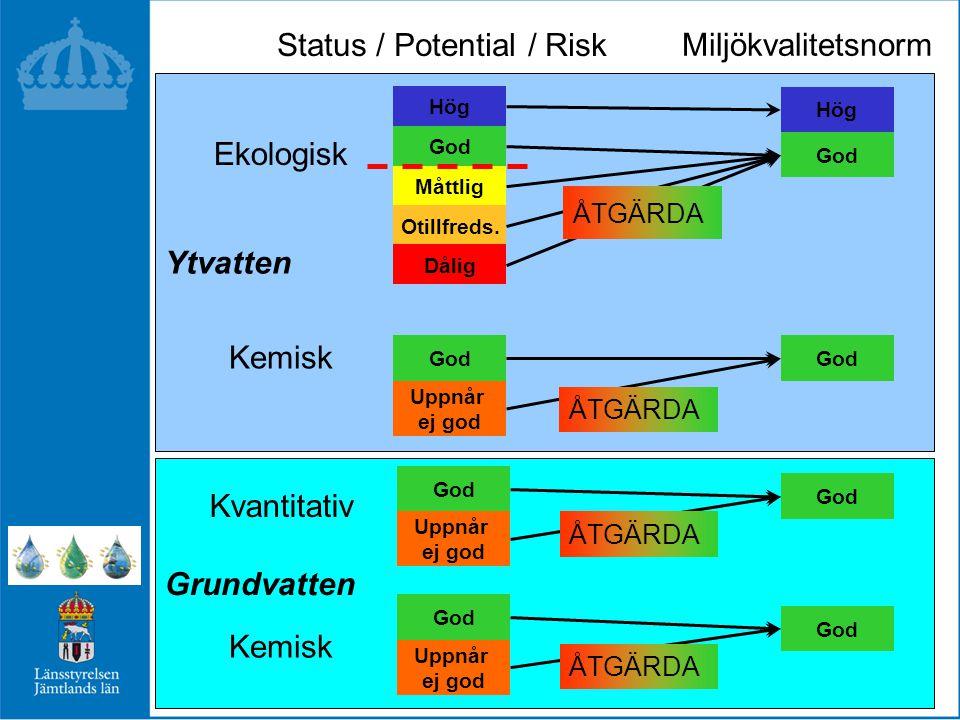 Ytvatten Ekologisk Kemisk Miljökvalitetsnorm Status / Potential / Risk Hög God Uppnår ej god God Hög God Måttlig Otillfreds.