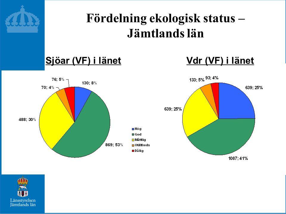 Fördelning ekologisk status – Jämtlands län Vdr (VF) i länet Sjöar (VF) i länet