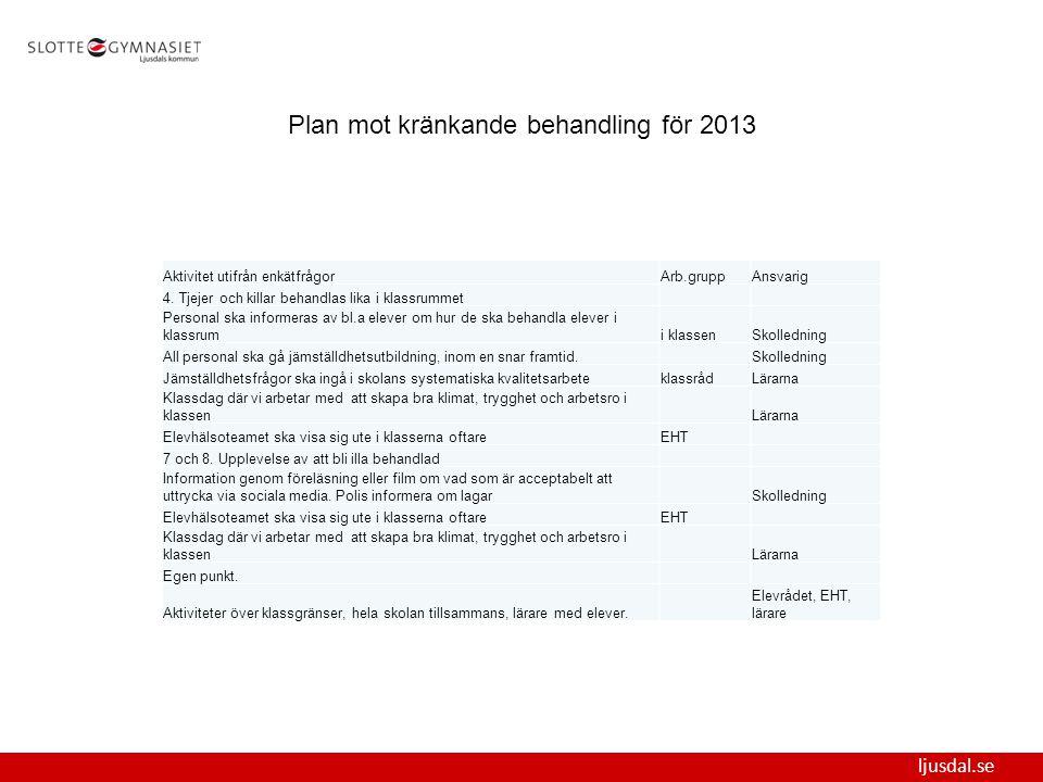 ljusdal.se Plan mot kränkande behandling för 2013 Aktivitet utifrån enkätfrågorArb.gruppAnsvarig 4.