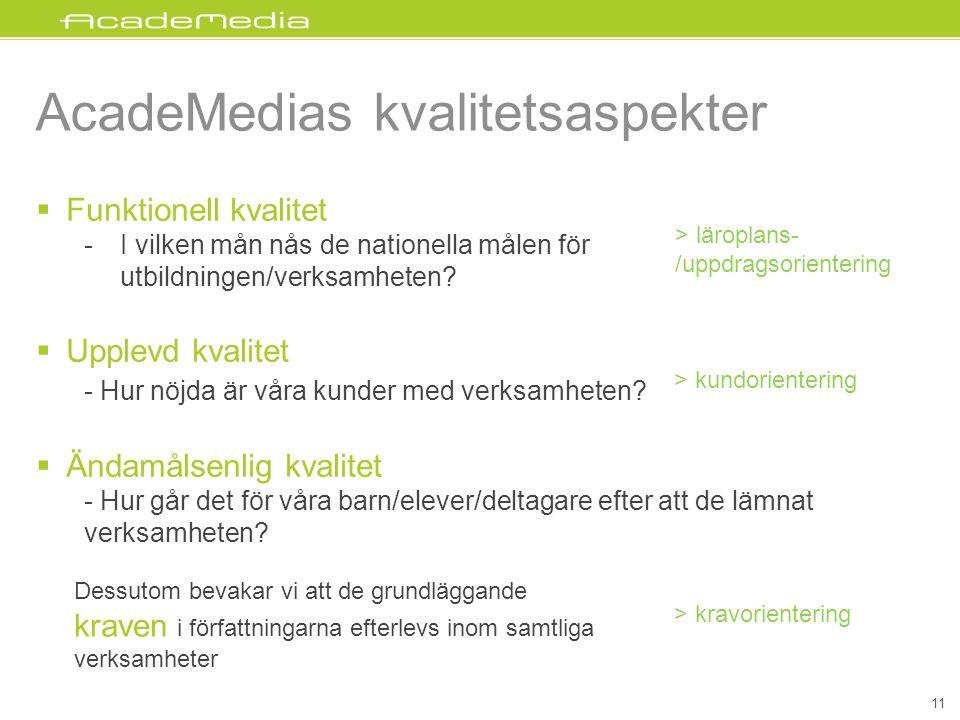 AcadeMedias kvalitetsaspekter 11  Funktionell kvalitet -I vilken mån nås de nationella målen för utbildningen/verksamheten?  Upplevd kvalitet - Hur