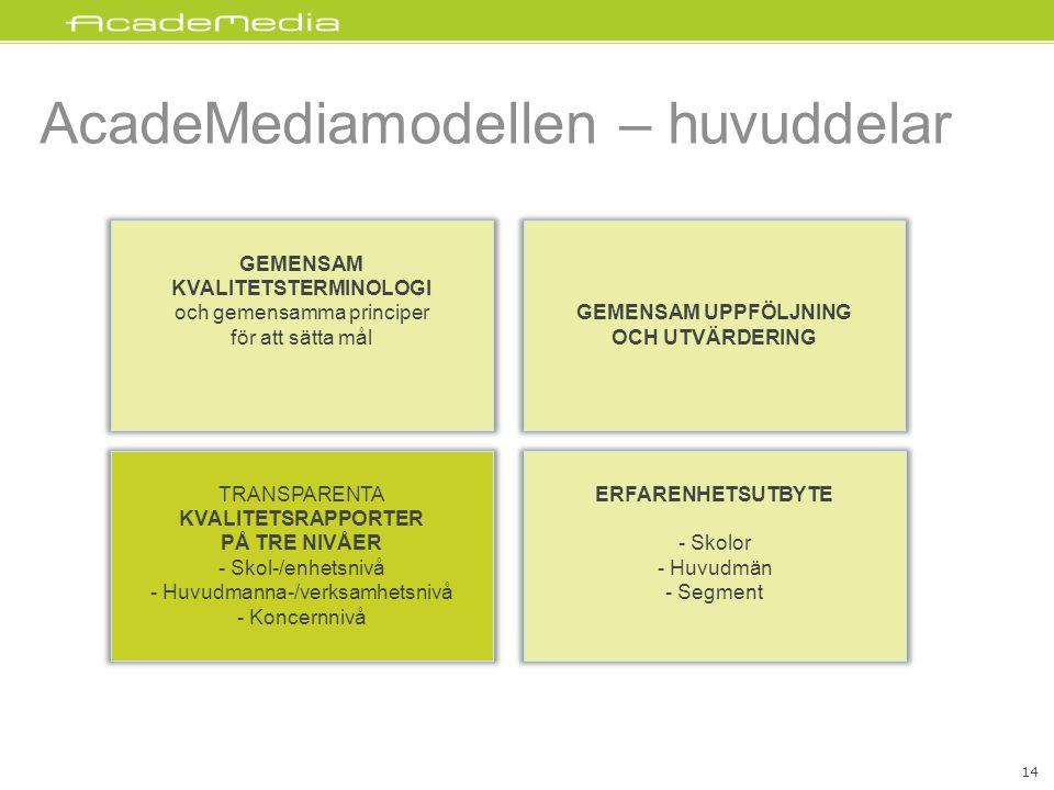 AcadeMediamodellen – huvuddelar GEMENSAM UPPFÖLJNING OCH UTVÄRDERING GEMENSAM KVALITETSTERMINOLOGI och gemensamma principer för att sätta mål TRANSPARENTA KVALITETSRAPPORTER PÅ TRE NIVÅER - Skol-/enhetsnivå - Huvudmanna-/verksamhetsnivå - Koncernnivå ERFARENHETSUTBYTE - Skolor - Huvudmän - Segment 14
