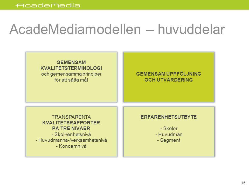 AcadeMediamodellen – huvuddelar GEMENSAM UPPFÖLJNING OCH UTVÄRDERING GEMENSAM KVALITETSTERMINOLOGI och gemensamma principer för att sätta mål TRANSPARENTA KVALITETSRAPPORTER PÅ TRE NIVÅER - Skol-/enhetsnivå - Huvudmanna-/verksamhetsnivå - Koncernnivå ERFARENHETSUTBYTE - Skolor - Huvudmän - Segment 16