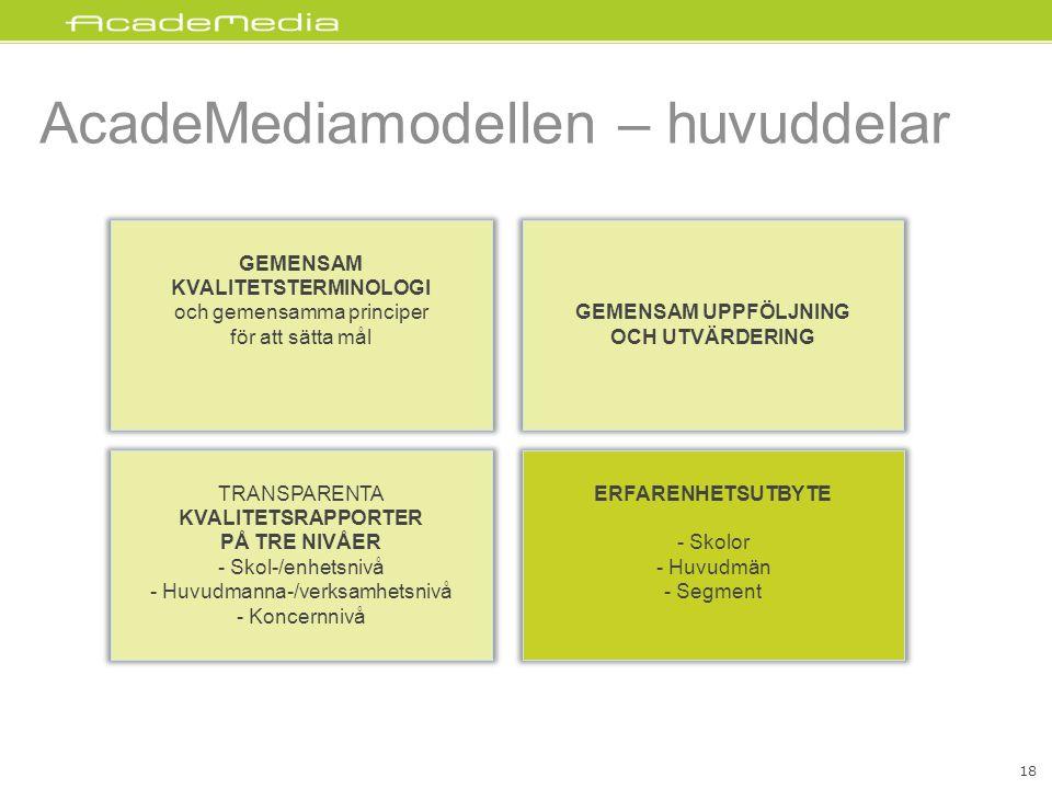 AcadeMediamodellen – huvuddelar GEMENSAM UPPFÖLJNING OCH UTVÄRDERING GEMENSAM KVALITETSTERMINOLOGI och gemensamma principer för att sätta mål TRANSPARENTA KVALITETSRAPPORTER PÅ TRE NIVÅER - Skol-/enhetsnivå - Huvudmanna-/verksamhetsnivå - Koncernnivå ERFARENHETSUTBYTE - Skolor - Huvudmän - Segment 18