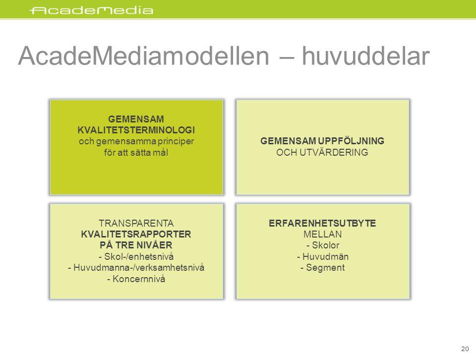 AcadeMediamodellen – huvuddelar GEMENSAM UPPFÖLJNING OCH UTVÄRDERING GEMENSAM KVALITETSTERMINOLOGI och gemensamma principer för att sätta mål TRANSPARENTA KVALITETSRAPPORTER PÅ TRE NIVÅER - Skol-/enhetsnivå - Huvudmanna-/verksamhetsnivå - Koncernnivå ERFARENHETSUTBYTE MELLAN - Skolor - Huvudmän - Segment 20