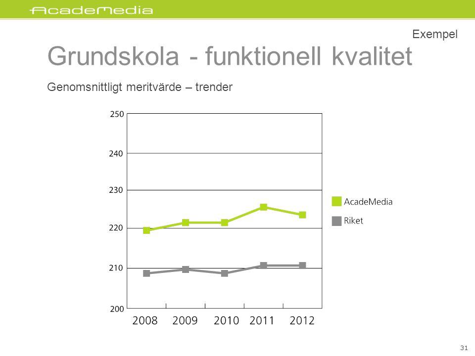 Genomsnittligt meritvärde – trender Exempel Grundskola - funktionell kvalitet 31