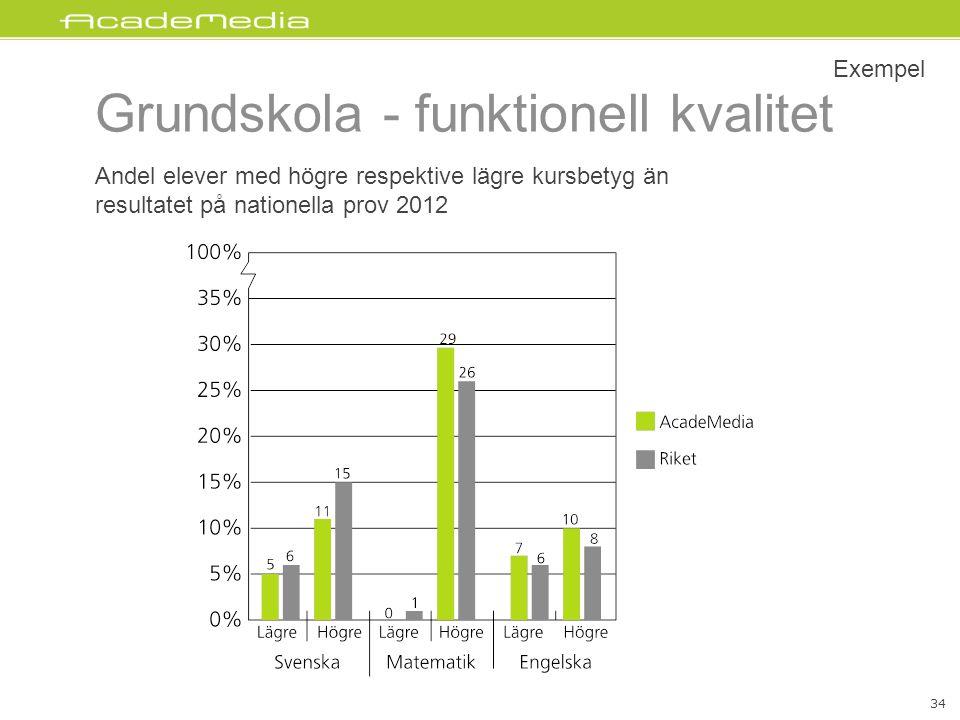Grundskola - funktionell kvalitet 34 Andel elever med högre respektive lägre kursbetyg än resultatet på nationella prov 2012 Exempel