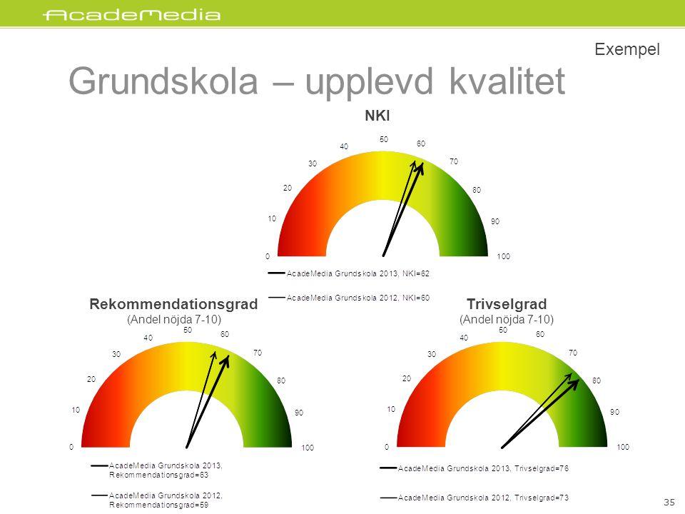 Grundskola – upplevd kvalitet 35 Exempel NKI Rekommendationsgrad (Andel nöjda 7-10) Trivselgrad (Andel nöjda 7-10) 35