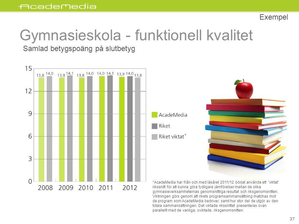 """Gymnasieskola - funktionell kvalitet Samlad betygspoäng på slutbetyg Exempel 37 *AcadeMedia har från och med läsåret 2011/12 börjat använda ett """"vikta"""