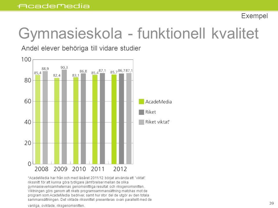 Gymnasieskola - funktionell kvalitet Andel elever behöriga till vidare studier Exempel 39 *AcadeMedia har från och med läsåret 2011/12 börjat använda