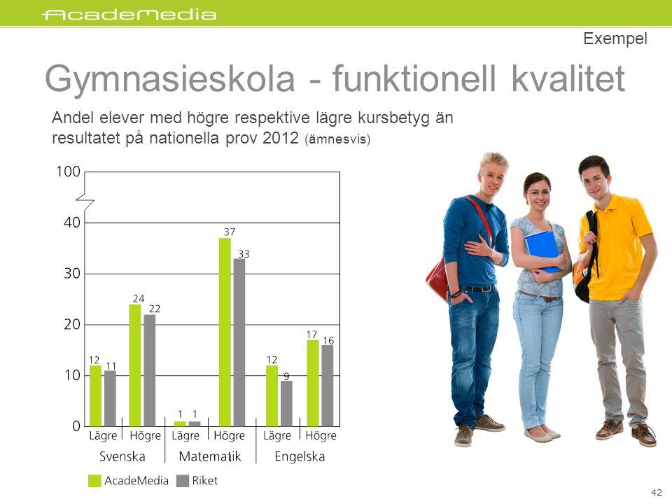 Gymnasieskola - funktionell kvalitet Andel elever med högre respektive lägre kursbetyg än resultatet på nationella prov 2012 (ämnesvis) Exempel 42