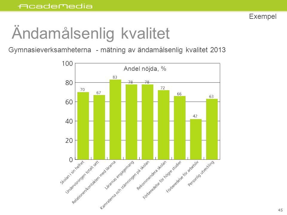 Ändamålsenlig kvalitet Exempel Gymnasieverksamheterna - mätning av ändamålsenlig kvalitet 2013 Andel nöjda, % 45