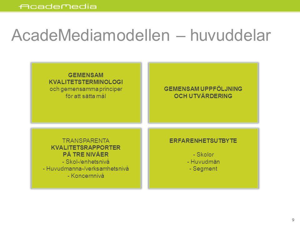 AcadeMediamodellen – huvuddelar GEMENSAM UPPFÖLJNING OCH UTVÄRDERING GEMENSAM KVALITETSTERMINOLOGI och gemensamma principer för att sätta mål TRANSPARENTA KVALITETSRAPPORTER PÅ TRE NIVÅER - Skol-/enhetsnivå - Huvudmanna-/verksamhetsnivå - Koncernnivå ERFARENHETSUTBYTE - Skolor - Huvudmän - Segment 9