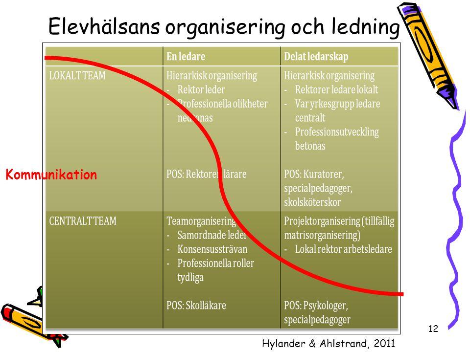 12 Elevhälsans organisering och ledning Hylander & Ahlstrand, 2011 Kommunikation