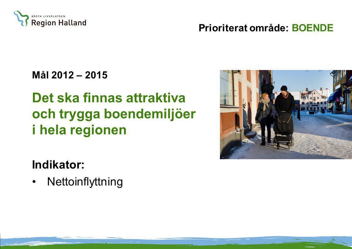 Prioriterat område: BOENDE Mål 2012 – 2015 Det ska finnas attraktiva och trygga boendemiljöer i hela regionen Indikator: Nettoinflyttning