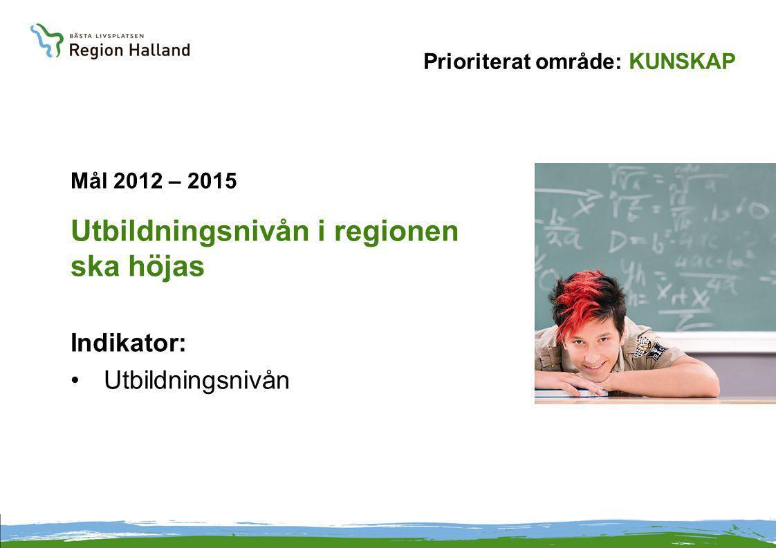 Prioriterat område: KUNSKAP Mål 2012 – 2015 Utbildningsnivån i regionen ska höjas Indikator: Utbildningsnivån