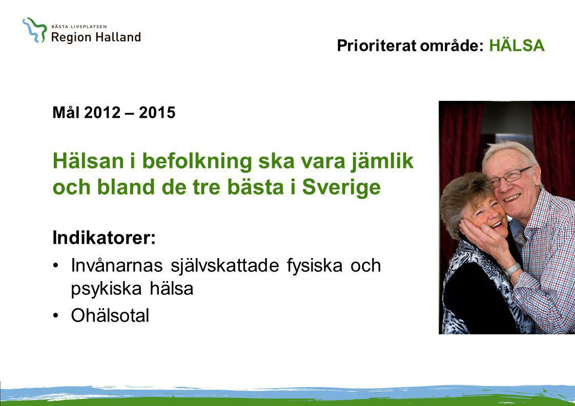Prioriterat område: HÄLSA Strategier för att uppnå målet Hälsan i befolkning ska vara jämlik och bland de tre bästa i Sverige : Integrera folkhälsoperspektivet i fysisk planering, utbildning, arbete, kultur och hälso- och sjukvård.